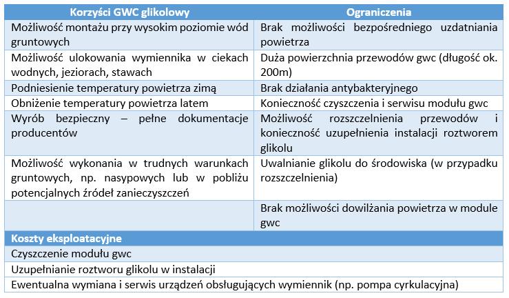 GWC-glikolowy-tabela