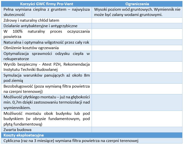 gwc-powietrzny-pro-vent-tabela