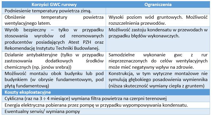 GWC-powietrzny-rurowy-tabelka