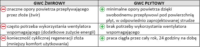 gwc-zwirowy-czy-plytowy-tabela