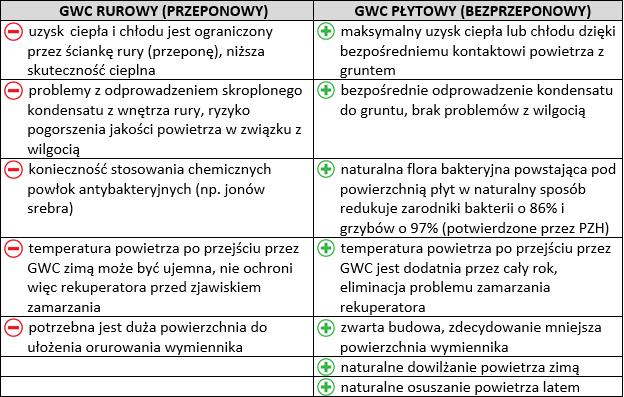 gwc-rurowy-czy-plytowy-tabela