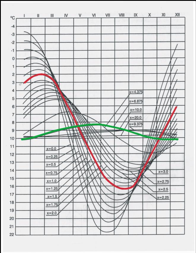 gwc-temperatura-gruntu