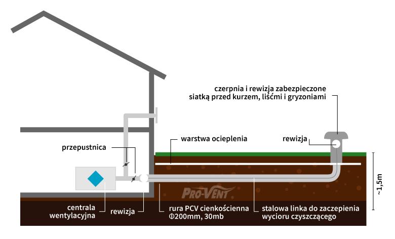 schemat-rurowego-gruntowego-wymiennika-ciepla-z-powietrza-z-wentylacji