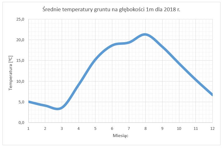 temperatura-gruntu-opole
