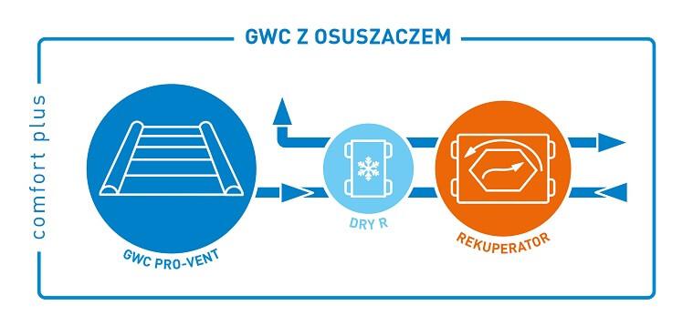 comfort_plus_schemat_gwc_osuszacz_rekuperacja