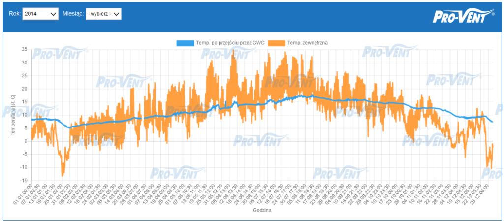 pomiary-skutecznosci-gwc-pro-vent-2014