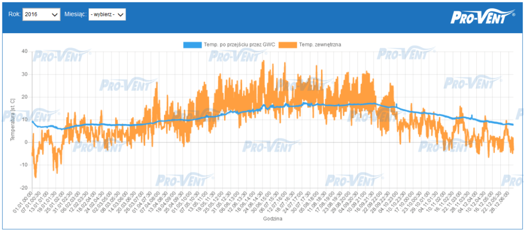 pomiary-skutecznosci-gwc-pro-vent-2016