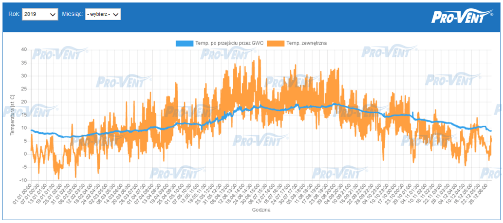 pomiary-skutecznosci-gwc-pro-vent-2019