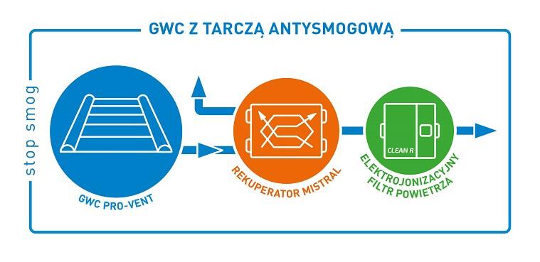 smog stop_schemat_gwc_filtr_antysmogowy_rekuperacja
